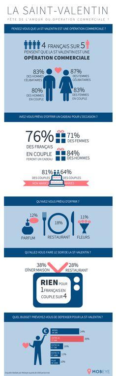 L'infographie du jour : la Saint-Valentin sous toutes ses coutures