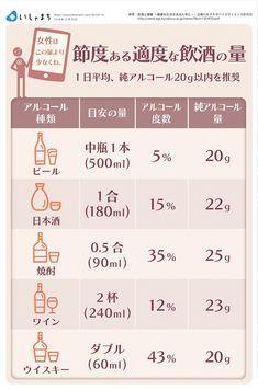#節度ある適度な飲酒の量 #厚生労働省 #健康を守るための12の飲酒ルール #アルコール依存症 #1日平均純アルコール20g以内を推奨 #いしゃまち #ishamachi #infographics #follow Japanese Sake, Thing 1, Trivia, Food Hacks, Craft Beer, Live Life, Healthy Life, Liquor, Quotations