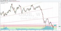 Crude Oil Weekly Chart Analysis