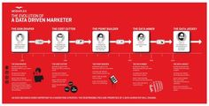 The Data Driven Marketer: infographic | Blog | M