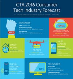 #IoT Adoption, Emerging Tech Driving #Technology #Industry to Revenue Growth