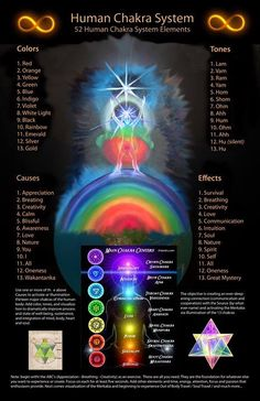 Frequency planetary chart