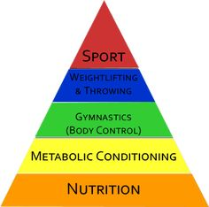 Nutrition  - CrossFit Tidal Wave