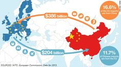 The huge European trade deficit with China