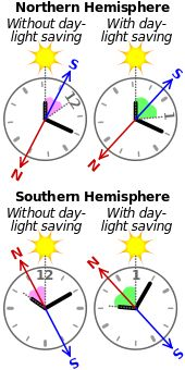 Cardinal direction - A method to identify north and south directions using the sun and a 12-hour analogue clock or watch set to the local time, 10:10 a.m. in this example.