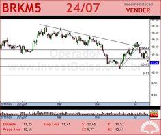 BRASKEM - BRKM5 - 24/07/2012 #BRKM5 #analises #bovespa