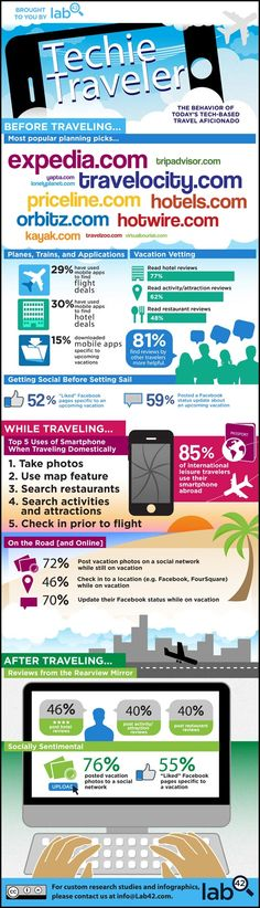 How Tech and Social Media Are Changing Travel [INFOGRAPHIC] From mobile apps to deal sites, people use technology more than ever to help find places to go. Technology also helps vacationers enjoy themselves after they reach their destinations. Tourism Marketing, Social Marketing, Marketing Digital, Online Marketing, Content Marketing, Media Marketing, Mobile Marketing, Marketing Approach, Marketing Ideas