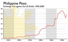 A History Of The Philippine Peso Packed Into One Hy Graph What We Have Here Is Chart Showing Historical Exchange Rate