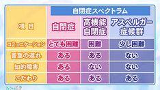Kenko, Kids English, Kids Education, Adhd, Teaching Kids, Periodic Table, Life Hacks, Childhood Education, Periodic Table Chart