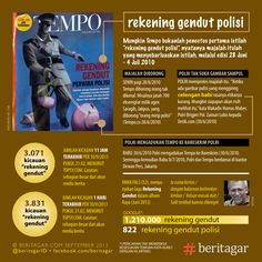 "Sejak kapan istilah ""rekening gendut polisi"" dipakai luas oleh masyarakat Indonesia? Dugaan sementara kami, penyebar istilah itu, meskipun mungkin bukan pengucap pertama kali, adalah majalah Tempo, Juni 2010. Tiga tahun silam. http://beritagar.com/p/rekening-gendut-polisi-perjalanan-istilah-8778?utm_source=seo"