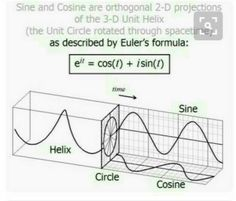 Sine and Cosine are orthogonal projections of the Unit Helix. Mathematics Geometry, Physics And Mathematics, Quantum Physics, Physics 101, Physics Notes, Physics Formulas, Quantum Mechanics, Astrophysics, Calculus