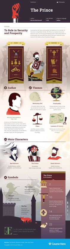 The Prince Infographic | Course Hero