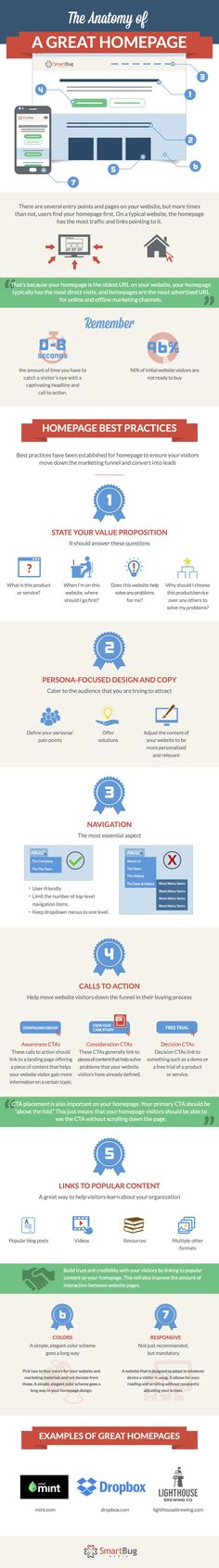 The Anatomy of a Great Homepage [Infographic]