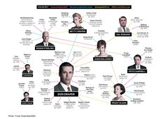 <b>Gearing up for season 5, which returns Sunday March 25th on AMC, this chart will help you catch up on who slept with whom.</b>
