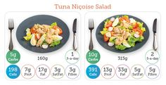 Trying to reach your 5 a day? The new edition of Carbs & Cals Calorie Counter clearly shows how many portions in each item. Tuna Nicoise Salad, Calorie Counter, Nutritional Value, Decorative Plates, Food, Essen, Meals, Yemek, Eten