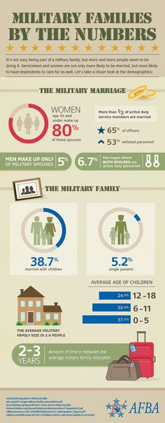 U.S. Military Families by the Numbers