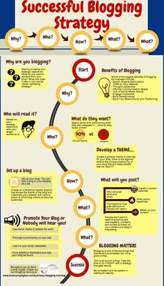 Creating a Blogging Strategy to Blow Readers Away estrategia para crear un blog