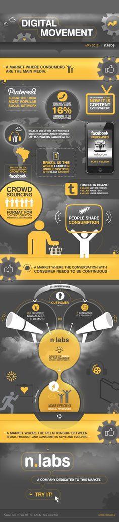 Digital Movement (infographics)