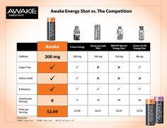 Awake Energy Shot from Market America at SHOP.COM