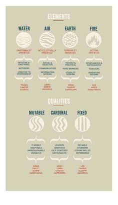 Zodiac signs and their elements. Zodiac signs and their qualities. Astrology Numerology, Astrology Zodiac, Numerology Chart, Taurus Horoscope, Astrology Chart, Capricorn Facts, Astrology Report, Horoscope Compatibility, Numerology Calculation
