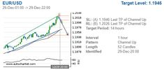 #Forex Update: $EURUSD ->  Possible bearish price movement towards the support 1.1946 within the next 18 hours. #EURUSD