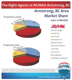 The Right Agents at RE/MAX in Armstrong, BC have a healthy piece of the real estate pie. British Columbia, Pie, Real Estate, Healthy, Torte, Cake, Real Estates, Fruit Flan, Pies