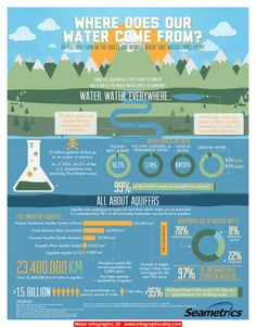 #water #Infographic