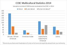 The CCBC at UW-Madison puts out an annual report on multicultural literature. It always has lots of great statistics and essays about current publishing trends. They have specific bibliographies and links to advocacy articles.