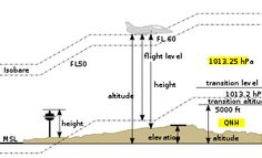 Altitude - Elevation - Height - Definitions. Wikipedia, the free encyclopedia
