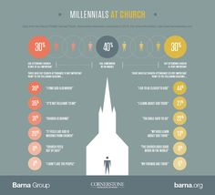 Like it or not, consumer culture has shaped people's expectations for church, and this is more true for Millennials than any other generation.