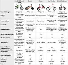 Bike Sizes For Kids Balance Bike Comparison Chart