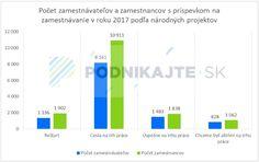 Príspevky na zamestnávanie v roku 2018 - podnikajte.sk