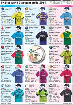 Cricket ICC Cricket World cup 2015 team guide Cricket Logo, Cricket Tips, Icc Cricket, Cricket Sport, History Of Cricket, Cricket World Cup, Cricket Wallpapers, Sports Wallpapers, England Cricket Players