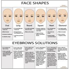 Eyebrows chart - Trouvez la forme de sourcil correspondant à votre visage
