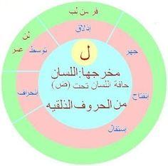 Coran Tajwid, Allah Wallpaper, Islam Facts, Quran, Life Quotes, Language, Teacher, Islamic, Gowns