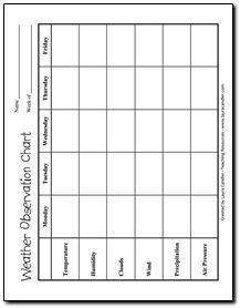 Free weather observation chart: This can be used to send home with the students to observe and predict the weather throughout the week. 4th Grade Science, Middle School Science, Elementary Science, Science Classroom, Teaching Science, Classroom Ideas, Science Resources, Science Lessons, Science Activities