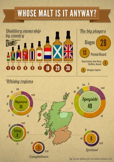 Infographic: whose malt is it anyway? | Herald Scotland