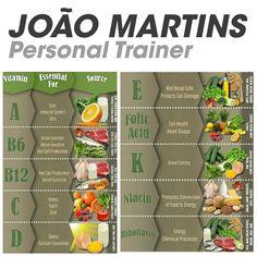 Onde encontrar as vitaminas que o nosso organismo necessita, e para que servem. #joaomartinspersonaltrainer #vitaminas #sejasaudavel
