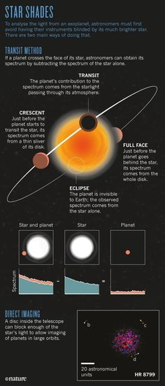 How to detect planets around other suns.