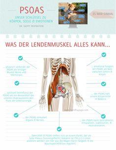 Der PSOAS als Schlüssel zu körperlichem, seelischem & emotionalem Gleichgewicht.   Buchquelle: The vital psoas muscle by Jo Ann Staugaard-Jones