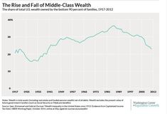The Sad State of America's Middle Class