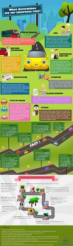 What Determines Car Insurance Rates? #Infographics