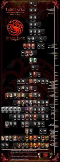 House Targaryen Family Tree Game of thrones Art by WorldOfPoster
