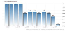 Unemployment Rate in China decreased to percent in the first quarter of 2017 from percent in the fourth quarter of 2016 Unemployment Rate, Urban, Data Visualization, Bar Chart, All About Time, China, Bar Graphs, Porcelain, Porcelain Ceramics