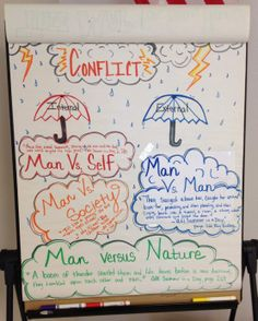 """In one of my seventh grade classes we're discussing different types of conflicts. We began our current short story unit with the story, """"All Summer in a Day,"""" by Ray Bradbury. To help them visualize conflicts, I wrote examples beneath the """"umbrellas"""" - Internal and External. Then they can read examples of Man V. Self, Man V. Man, Man V. Nature, and Man V. Society from the story. We'll refer to this as we continue the unit."""