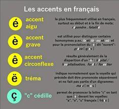 Le bistrot du FLE: Les accents en français