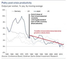 The Changing World Of Work 2: Financialization = Insecurity | Zero Hedge
