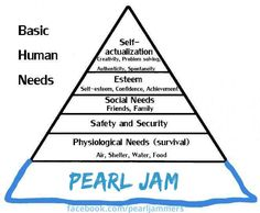 added that bottom essential human need to post this on pearl jammers.