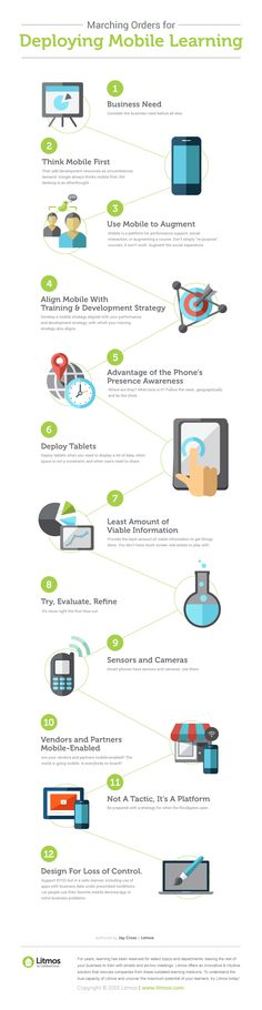 Marching Orders for Deploying Mobile Learning Infographic