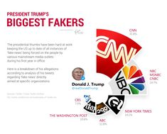 President Trump's Biggest Fakers